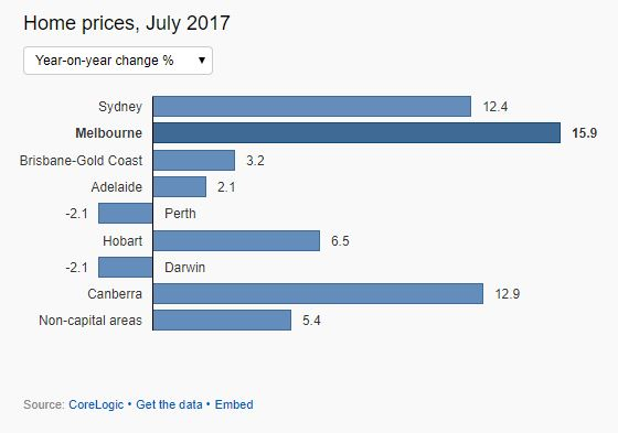 House Price Compare July 2017